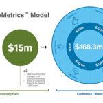 EcoMetrics for website